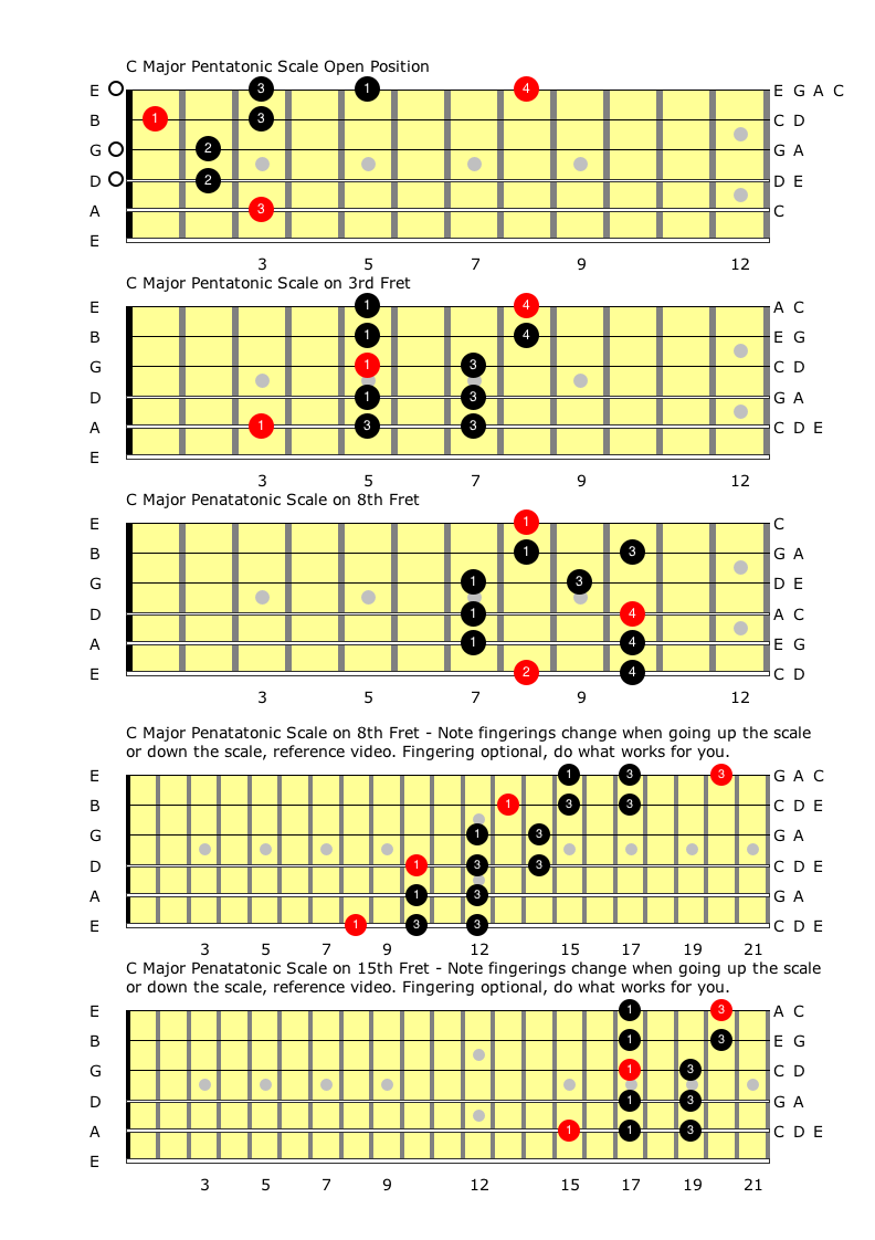 C Major Pentatonic Scales Connecting The C major Chords.png