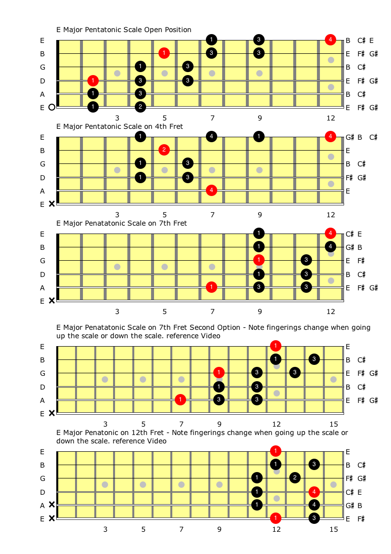Major Pentatonic Scales Connecting The E major Chords.png