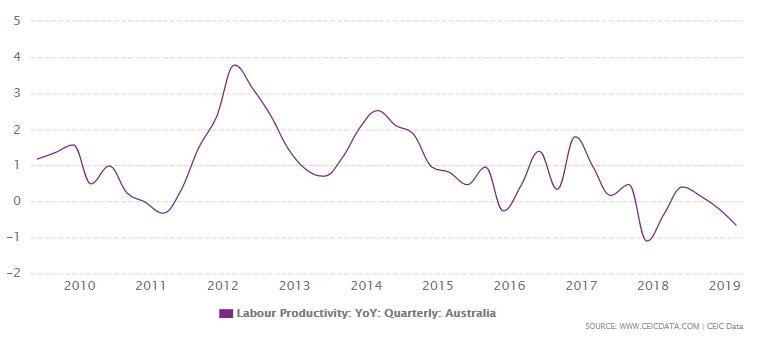 labour productivity Australia 2010 - 2019