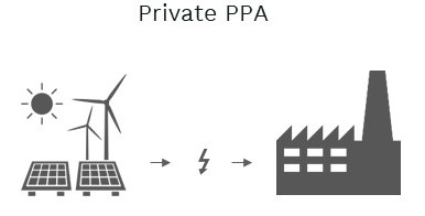 In a private PPA our customer is connected directly to our renevable energy facility