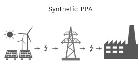 In a synthetic PPA our customer purchase power from the public grid and European Energy supply power to the public grid and a contract-for-difference ensures mutual benefits,