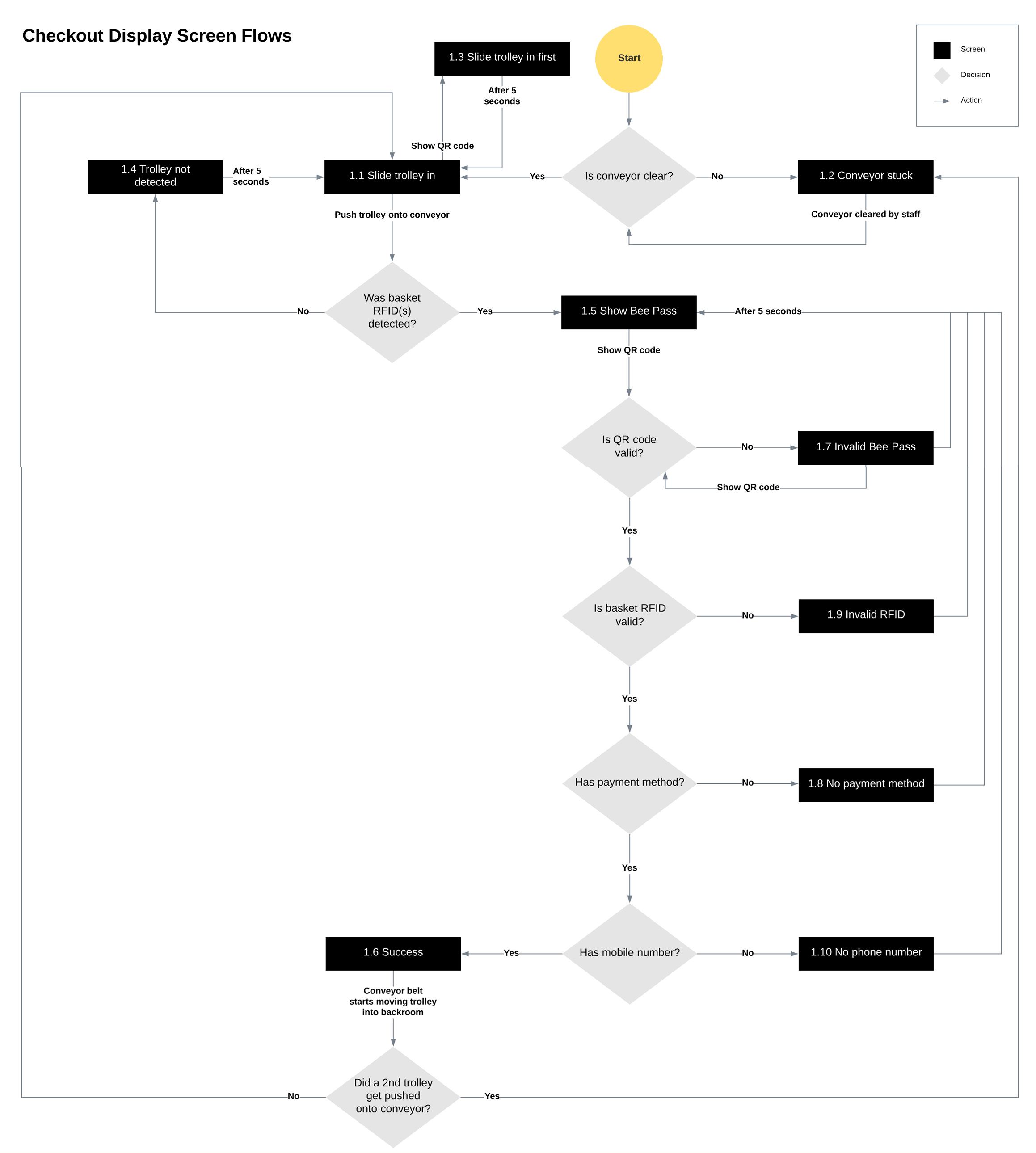 chekcoutscreen-chart.jpg