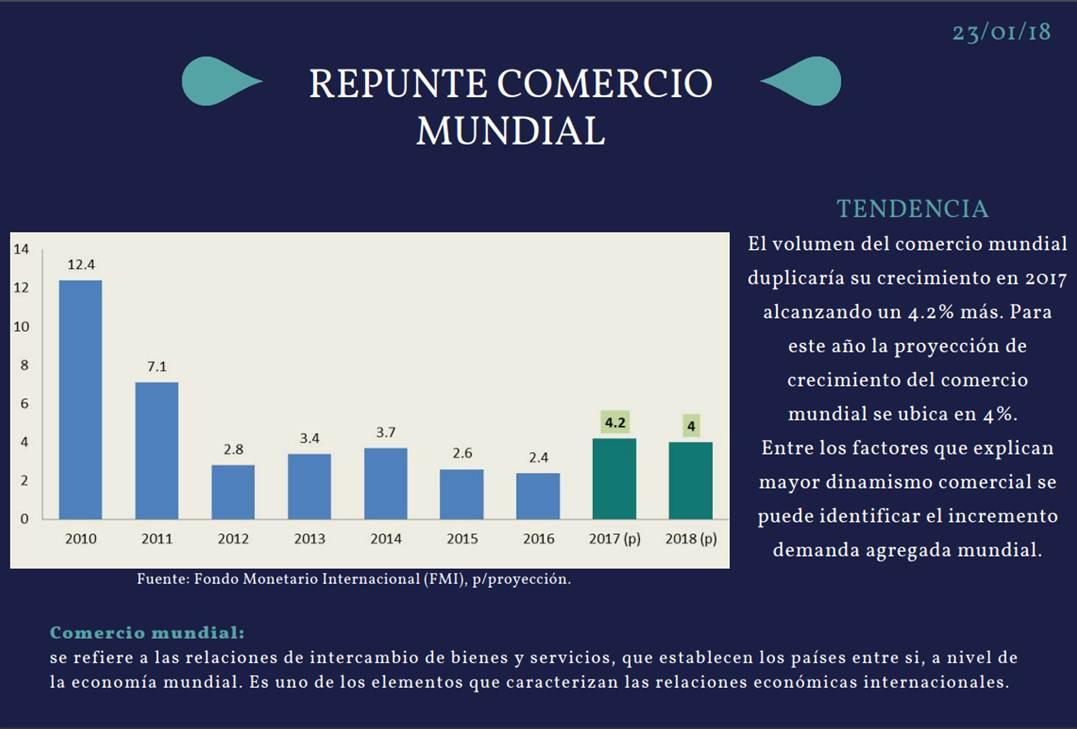 Gráfico Repunte comercio mundial 23.01.18.jpg