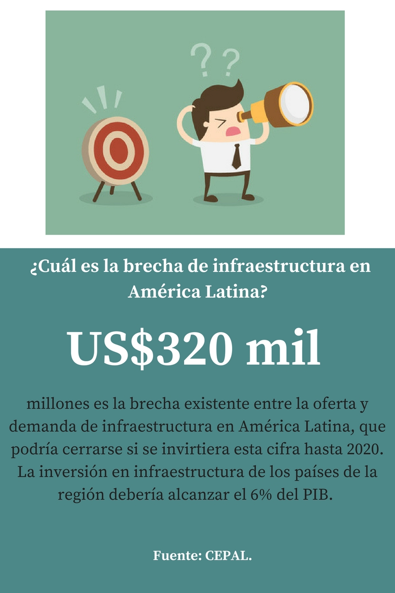 Brecha de infraestructura en AL.jpg