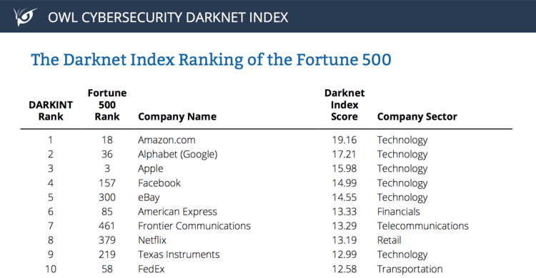 The top 10 companies on the first iteration of The OWL Cybersecurity Darknet Index.