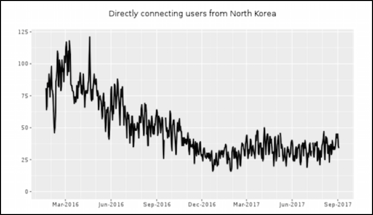 Metrics from torproject.org linked to DPRK