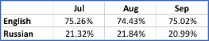 Figure      SEQ Figure \* ARABIC    2       - Percentages of English and Russian URLs in DarkOwl Vision