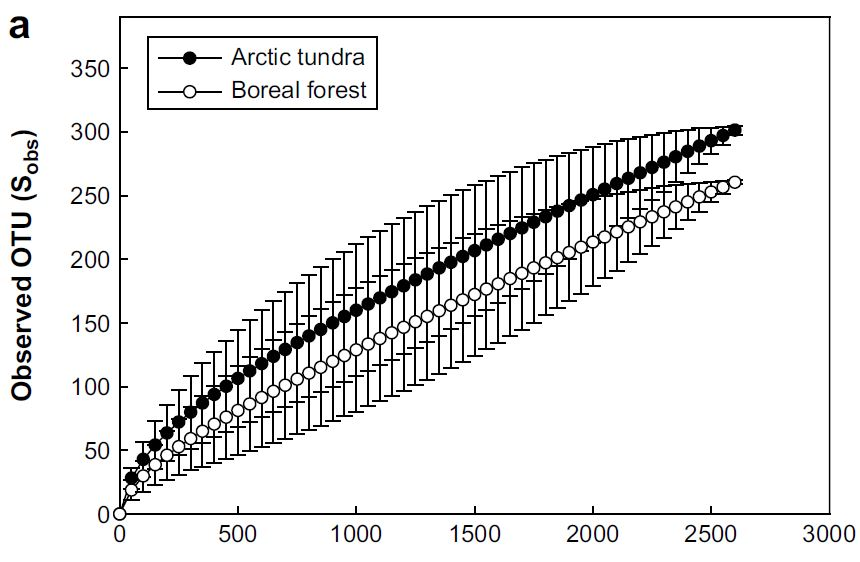 Rarefaction curve of mesofauna from two soil sites in alaska.