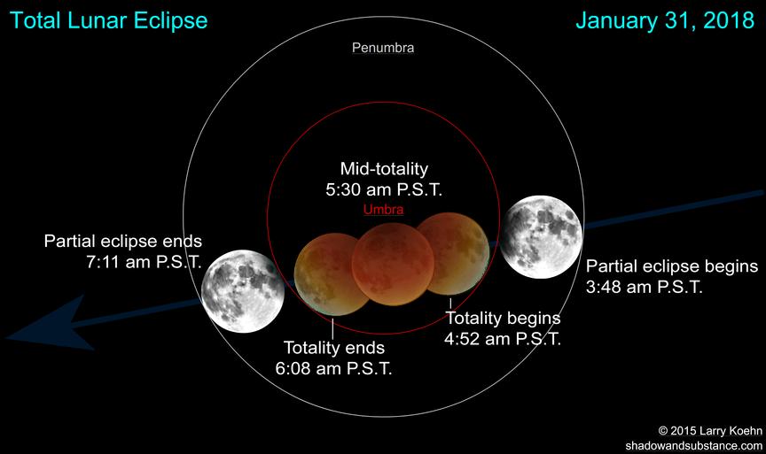 EclipsetimesPST.png