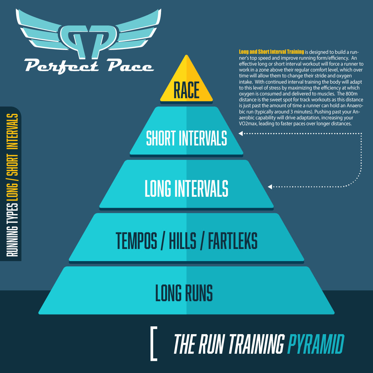 The Run Training Pyramid - Long and Short Intervals
