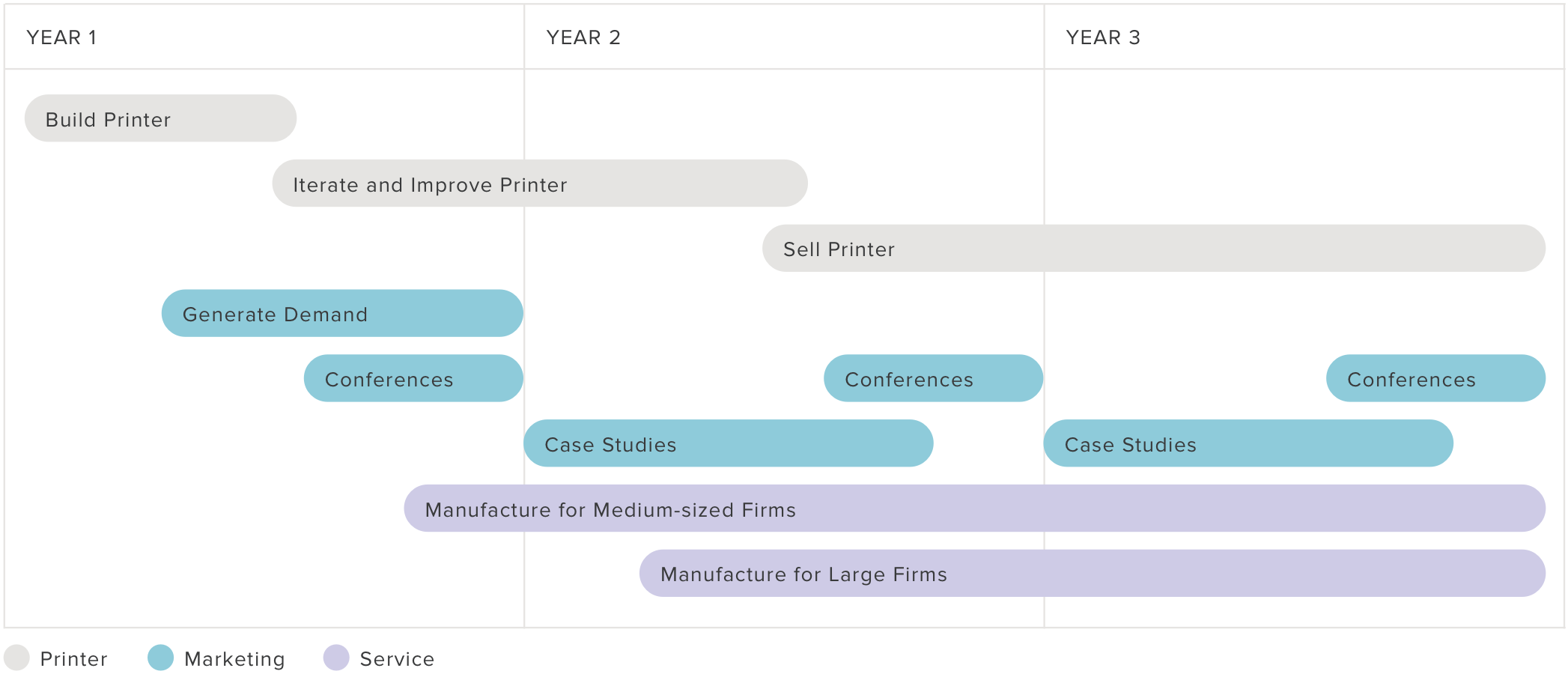 3-Year Timeline of Printer,Marketing, and Service Plans