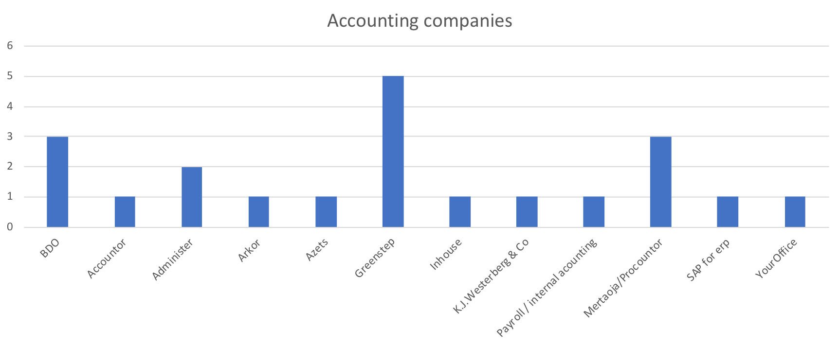 Accounting companies.png