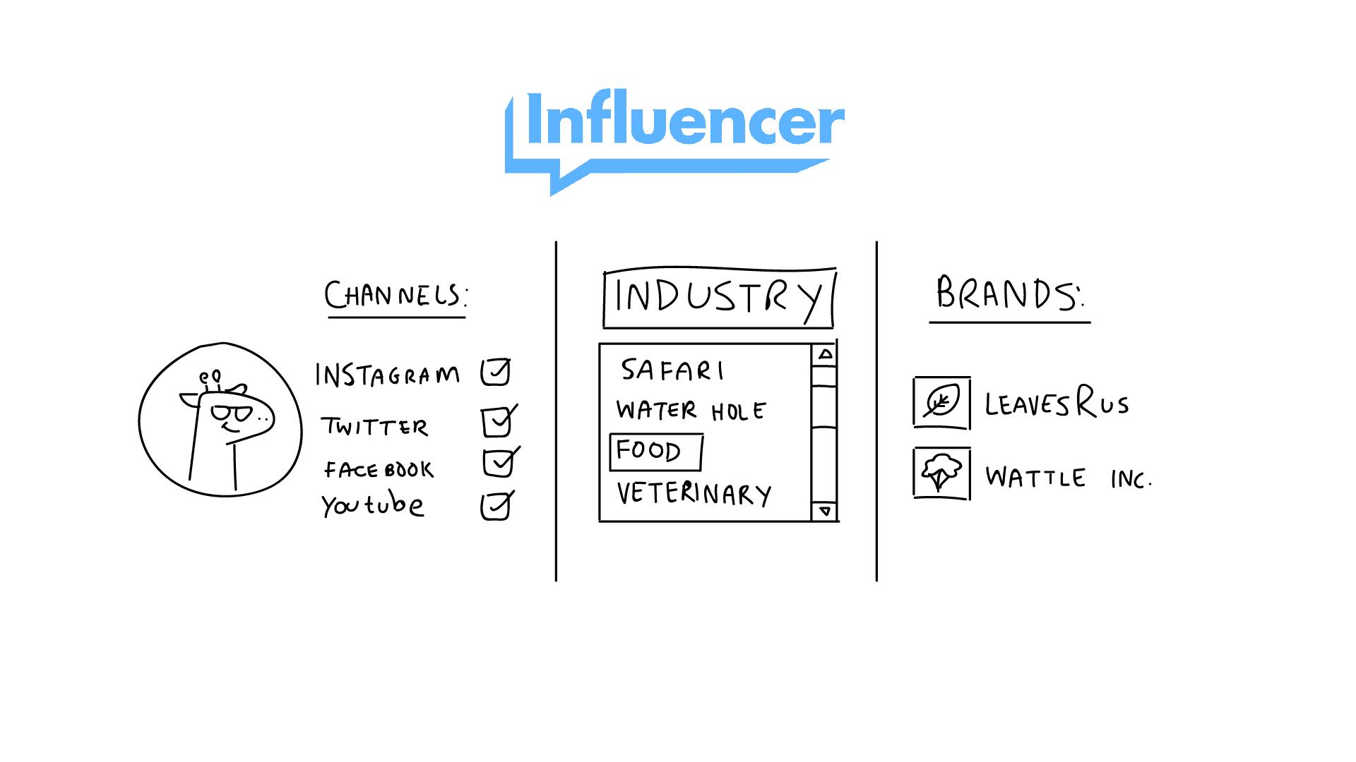 InfluencerArtboard 1 copy 6_Storyboards.jpg