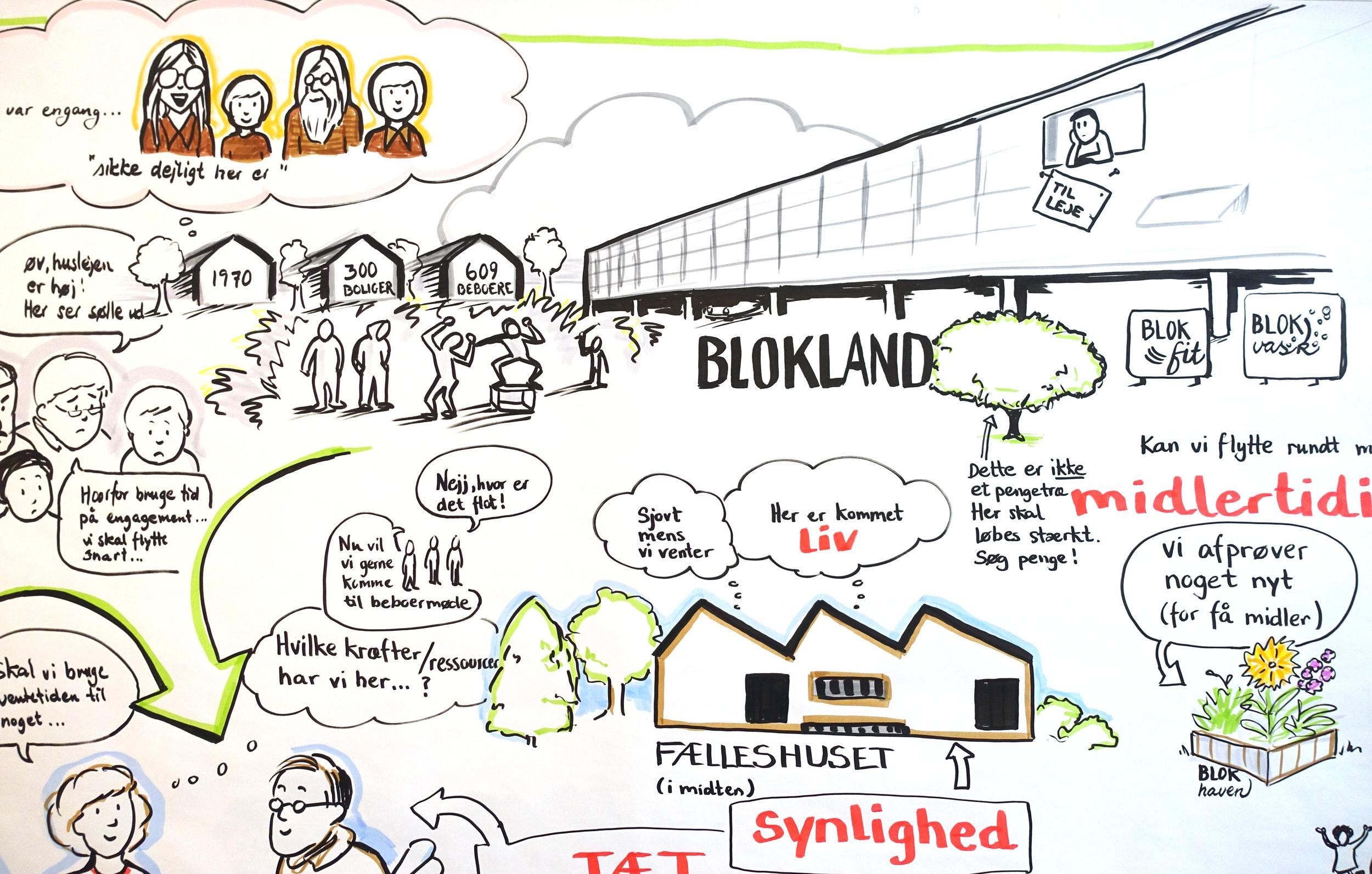 Udsnit fra grafisk referat til Almene Boligdage 2017 i Aarhus