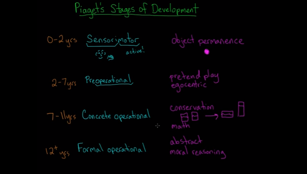 Piaget's Stages of Development.png