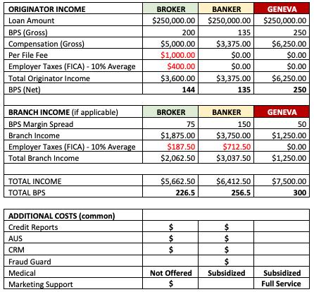 Aaron VanTrojen Brokers VS Bankers Mortgage Anthony Casa