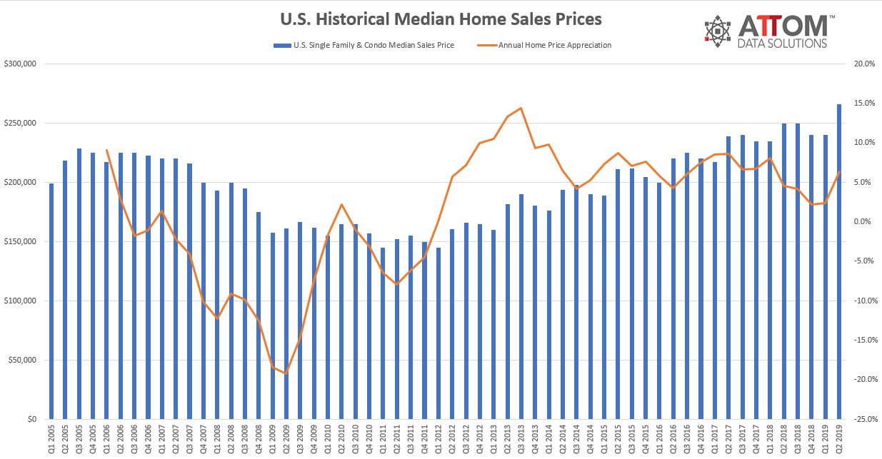 U.S Historical Median Home Sales Prices Mortgage Rates Market Update