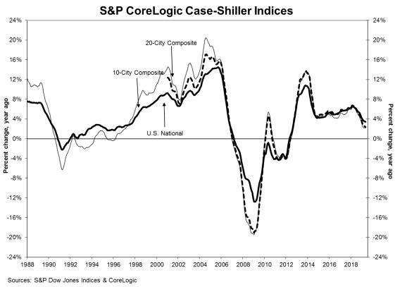 S&P CoreLogic Case Siller Indices Percent Change