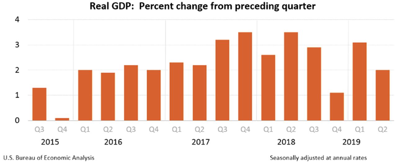 (U.S. Bureau of Economic Analysis)