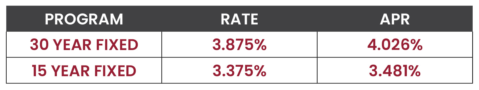 Mortgage Rate Watch Lower Rates Lowest Rates Market Update Current Mortgage Rates 2019