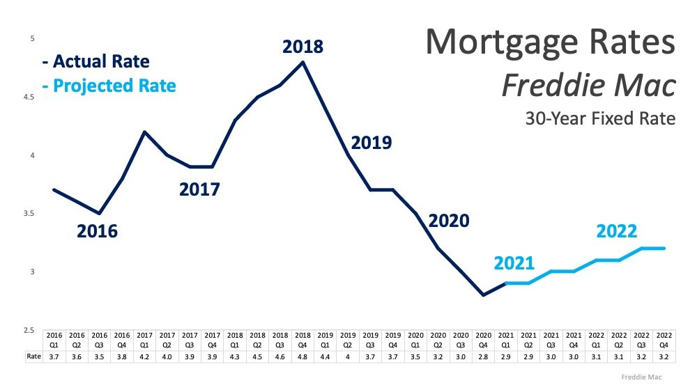 Low Arizona Home Loan Rates