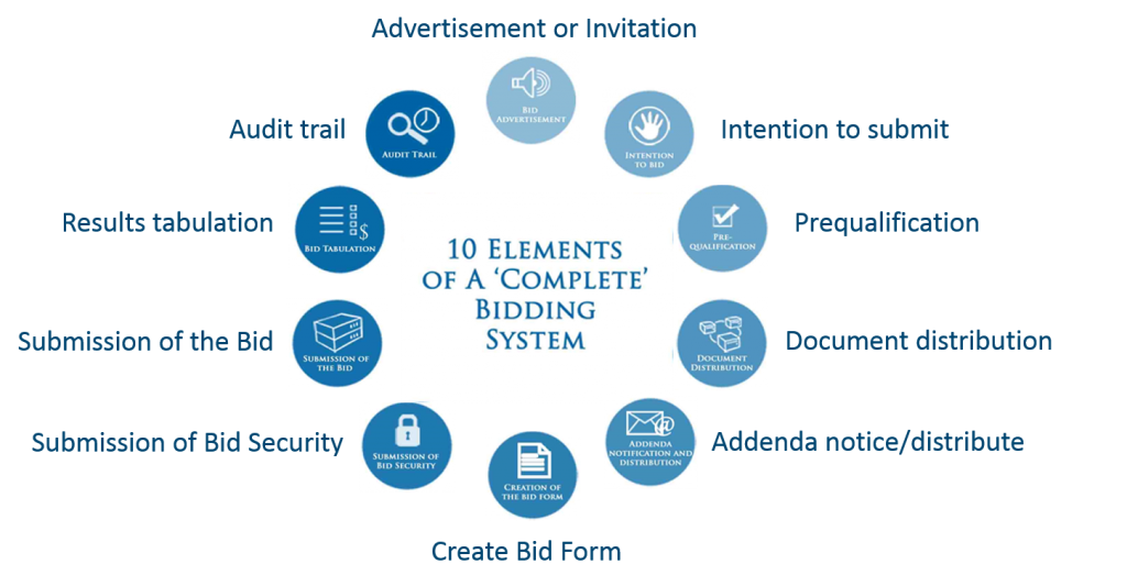 10-elements-of-complete-bidding-system-1024x533.png