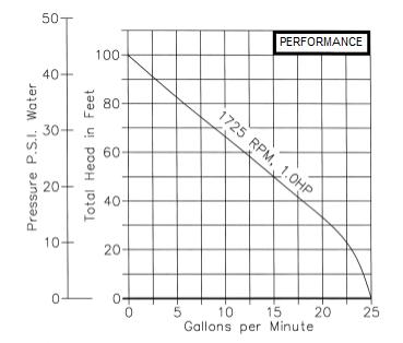 Pump Performance Graph.PNG