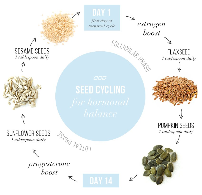 seed cycling for fertility.jpg