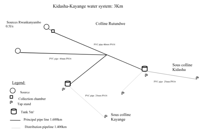 Water system schematic design overview: the Kidasha-Kayange water system the project provides clean water to 1,200 people in Burundi. This is one of three concurrent projects the Foundation is working on, expected completion of the Kidasha-Kayange project is January 2019.