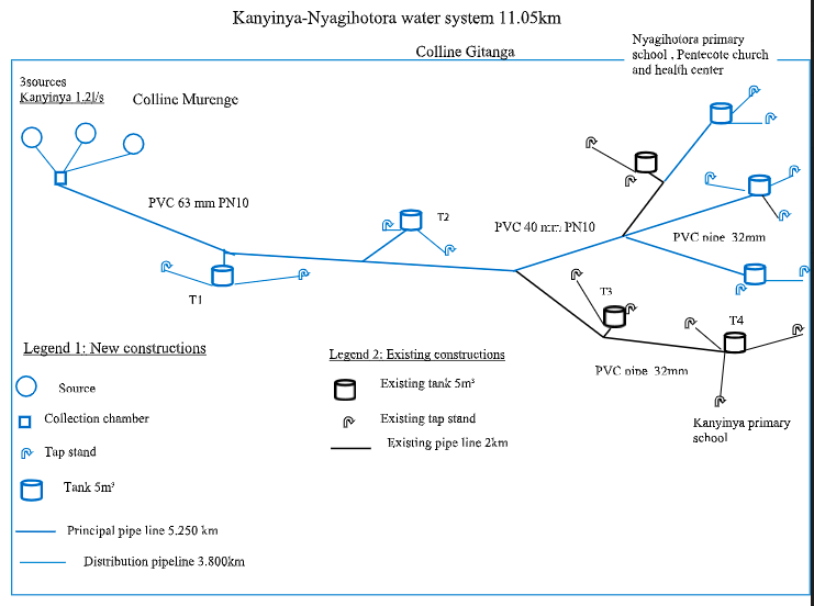 Schematic drawing of Kanyinya-Nyagihotora water system. Items in black represent the original system, and will be refurbished. Items in blue are part of the new scope of work. This project is scheduled to take 16 weeks to complete.