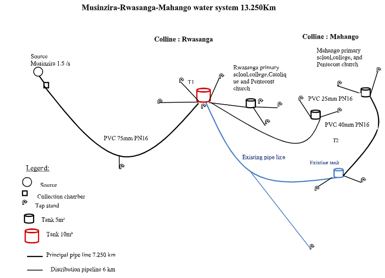 Musinzira-Rwasanga-Mahango Water System was fully funded at 2019 Spring For The Water event