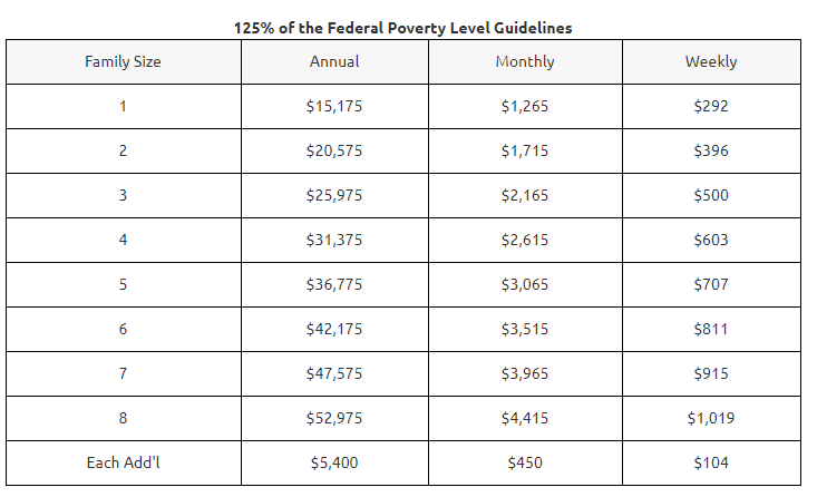 2018 Federal Poverty Guidelines