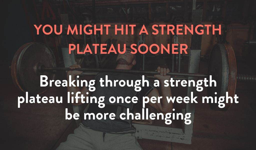 You might hit a strength plateau sooner lifting once per week