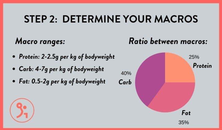 Determine your macros for bulking