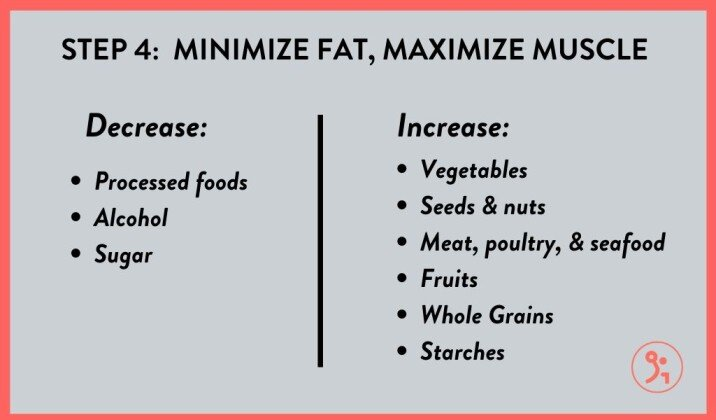 Minimize your fat gain and maximize your muscle growth while bulking
