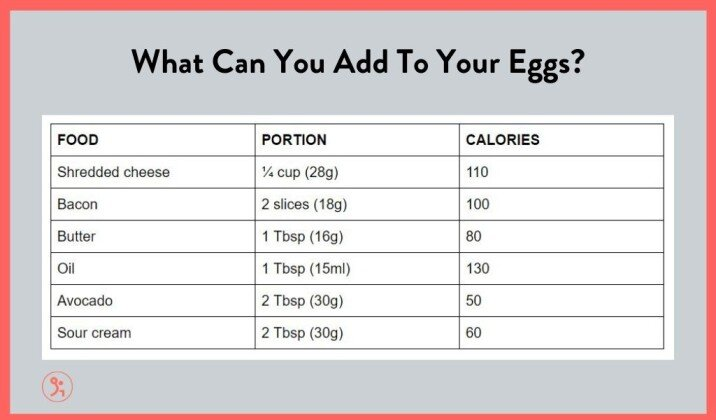 What you add to eggs can increase the caloric intake