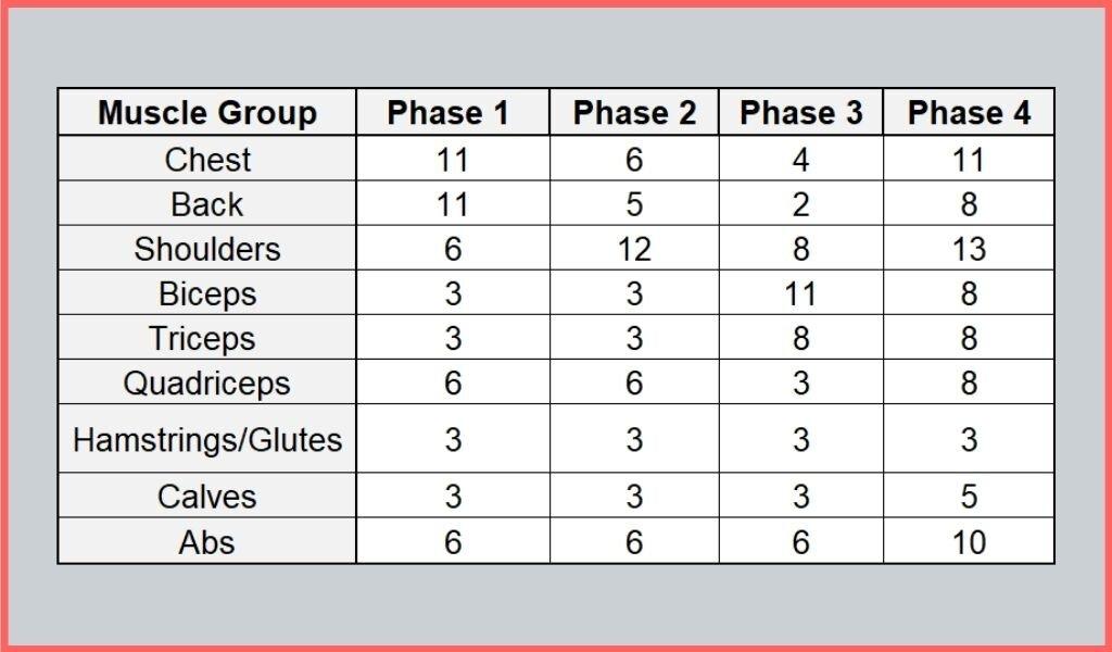weekly training volume sets per phase.jpg
