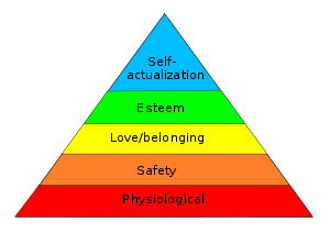 Classic Maslow Hierarchy of Needs