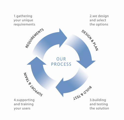 Process diagram.png