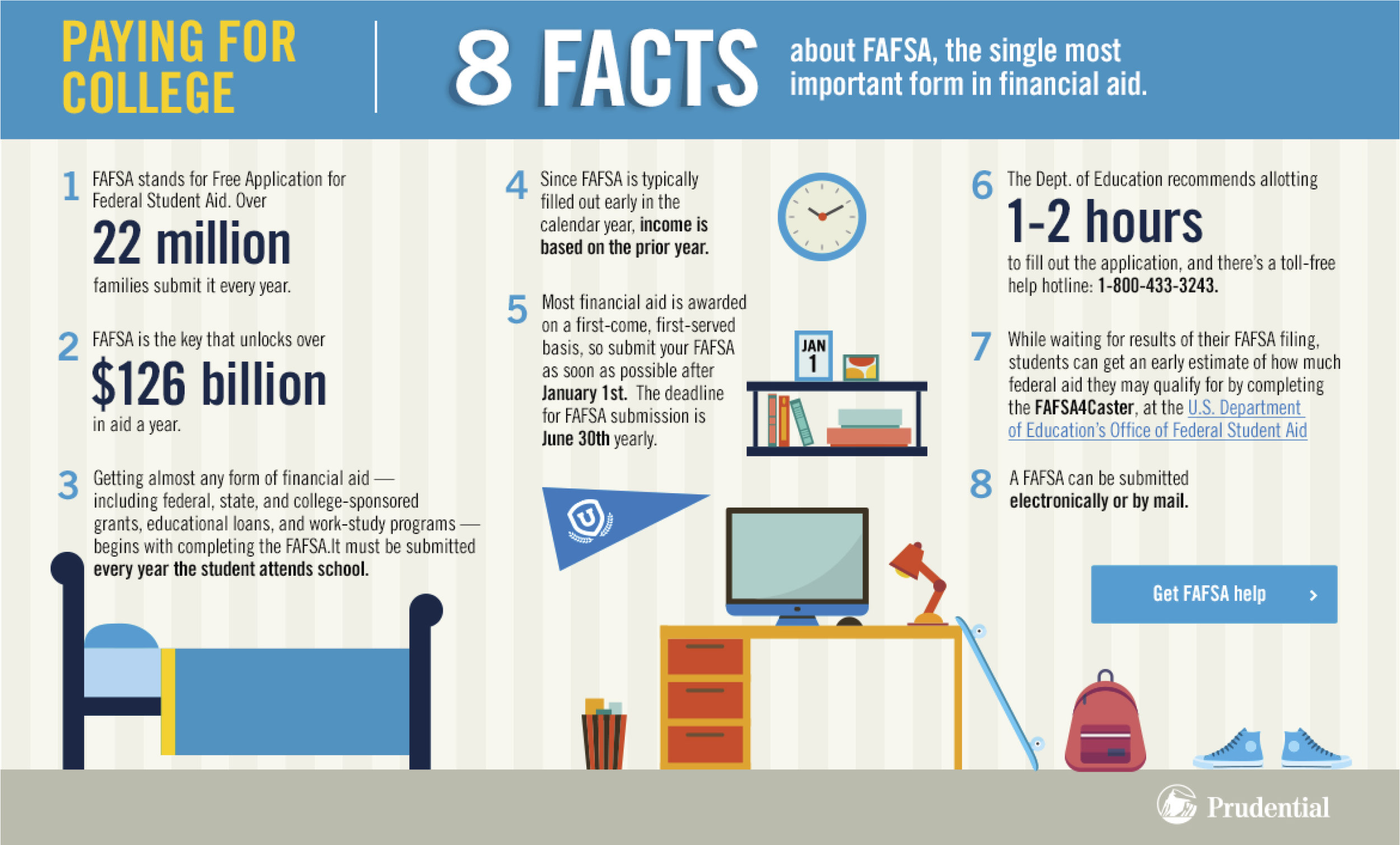 Infographic to help parents and students understand the Federal Student Aid process.