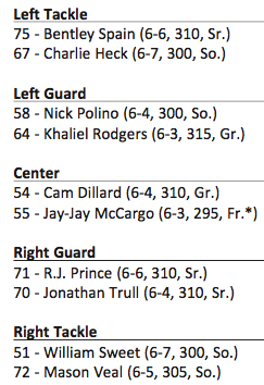 The offensive line depth chart as released on Monday.