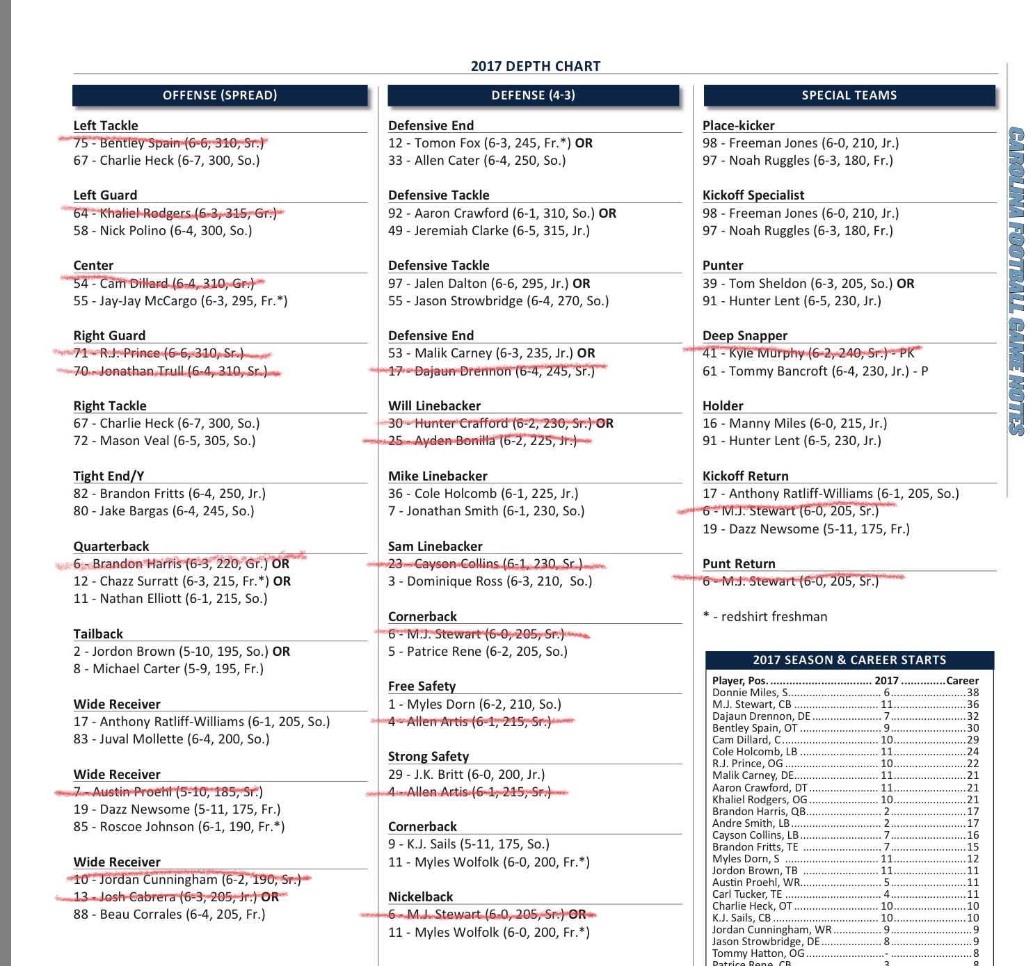 The depth chart prior to the NC State game.