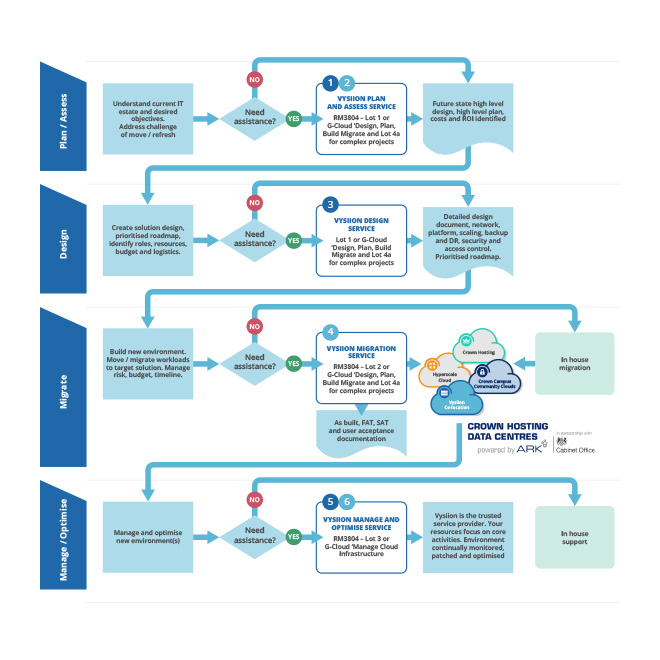 Vysiion Crown Campus project lifecycle infographic