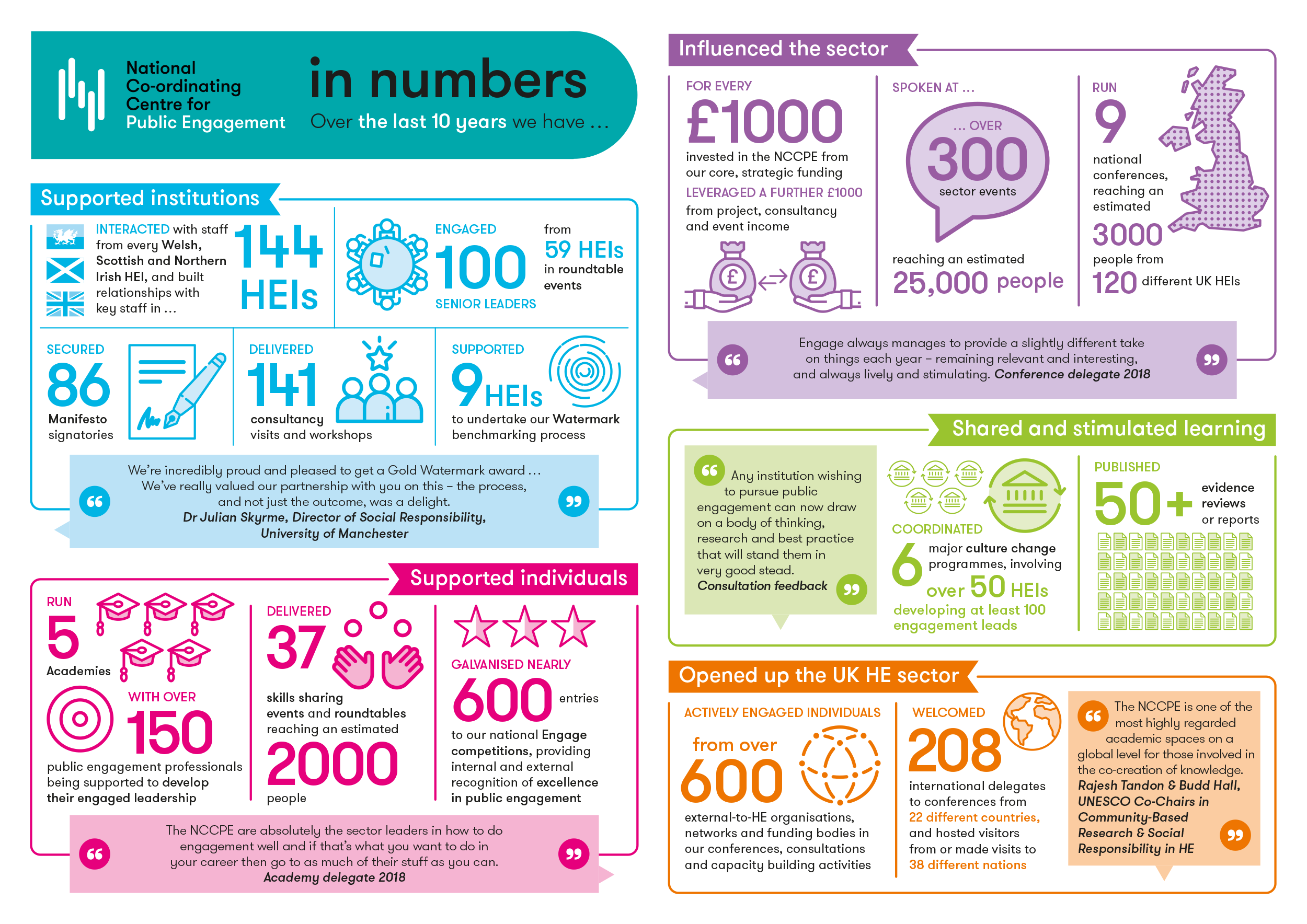 A3 print version of the NCCPE infographic