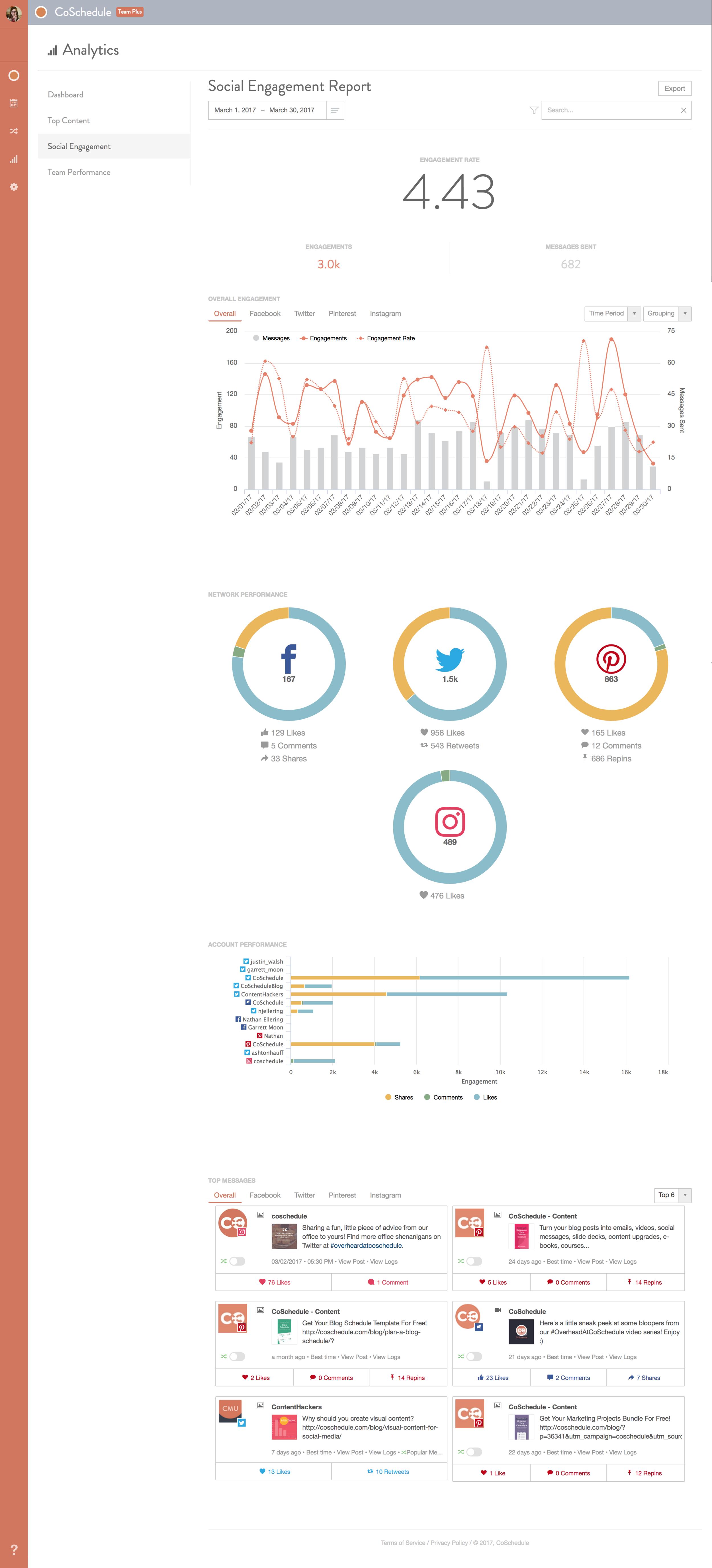 CoSchedule_Social-Analytics-Report