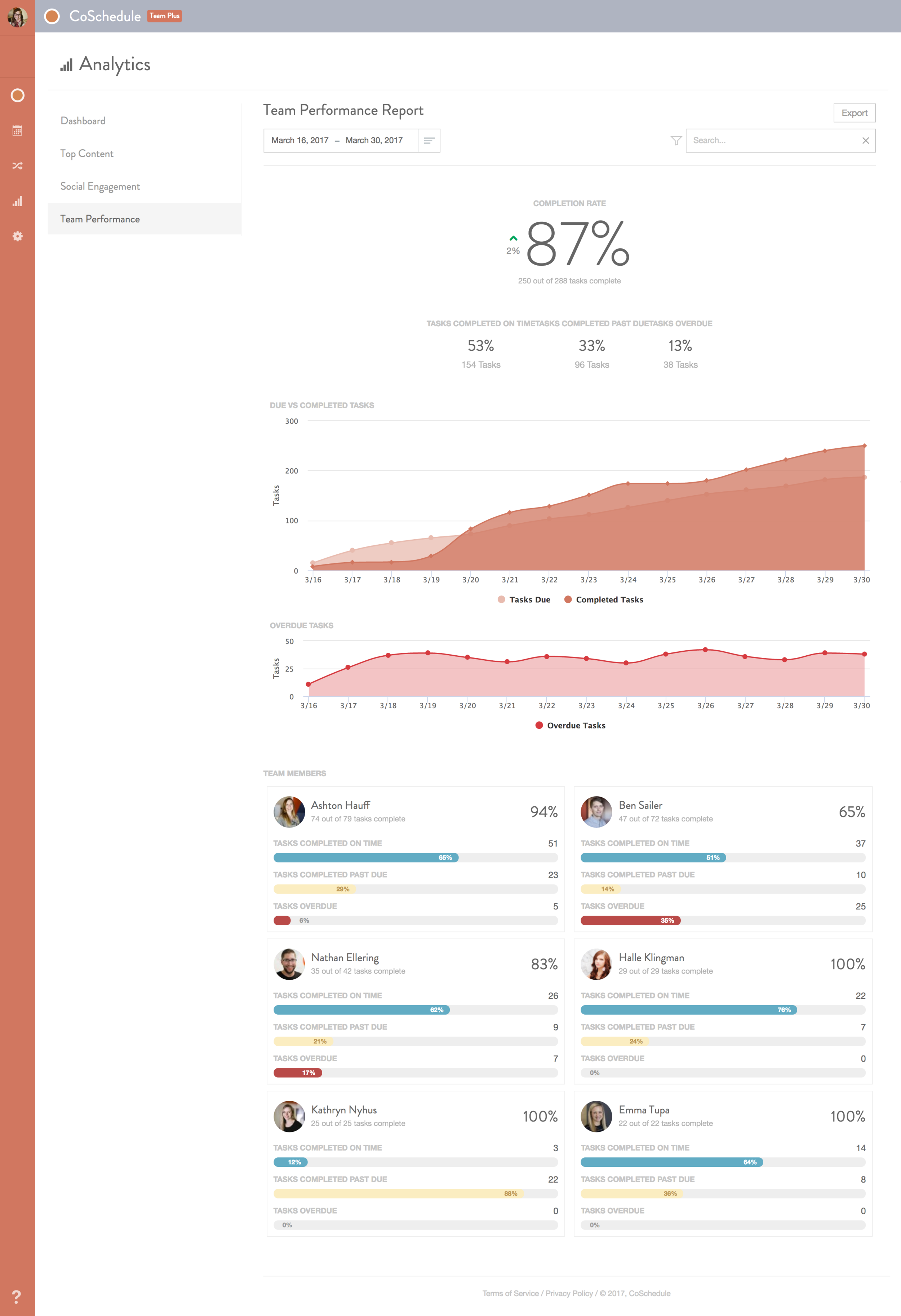 CoSchedule_Team-Performance-Reports