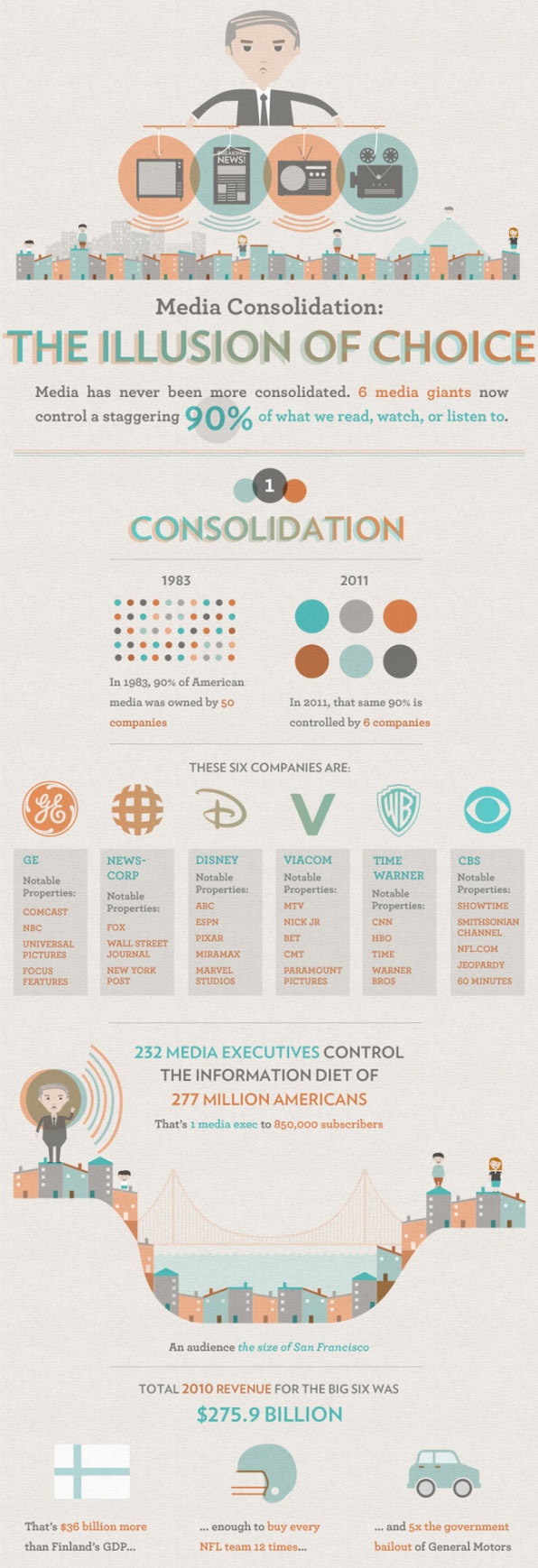 Media Consolidation