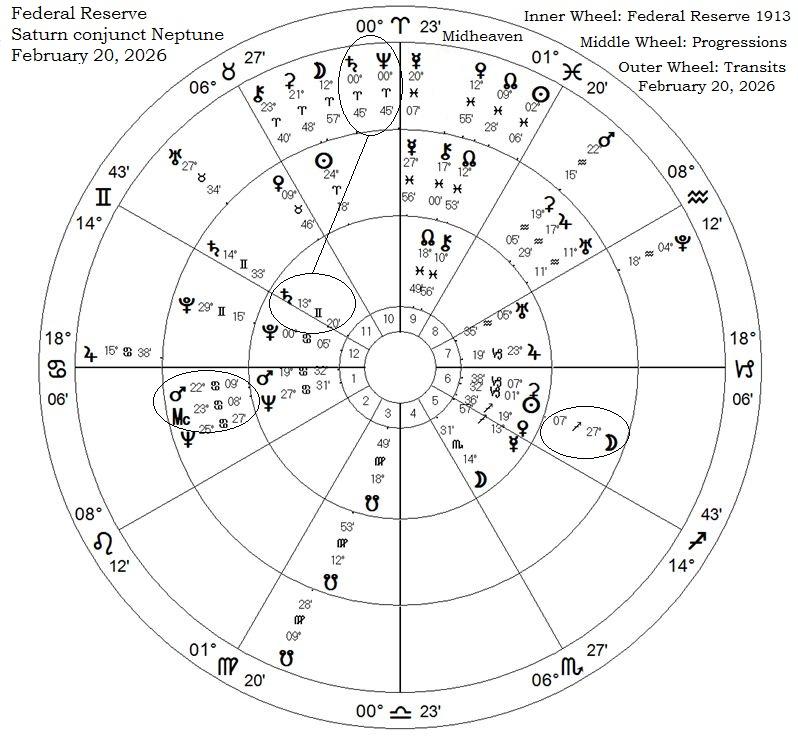 Fed Feb 2026 Saturn Neptune outlines.jpg