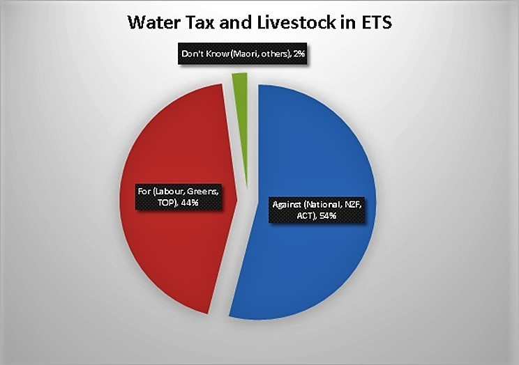 Vote distribution for parties supporting/opposing Water Tax and Livestock in ETS Tax