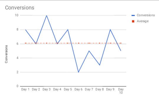 Plotting Daily Conversions, Average Marked In Dotted Red Line